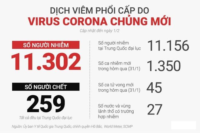 Cách tăng cường hệ miễn dịch để phòng chống Virus-Corona